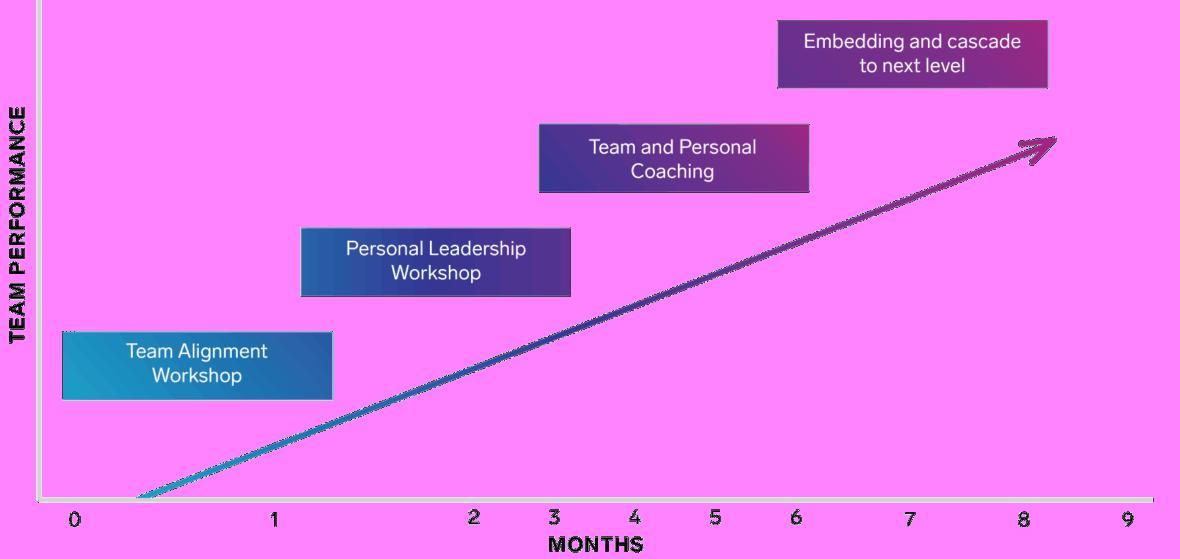 Team Transformation Journey Diagram Westpac Small - Medium Enterprises