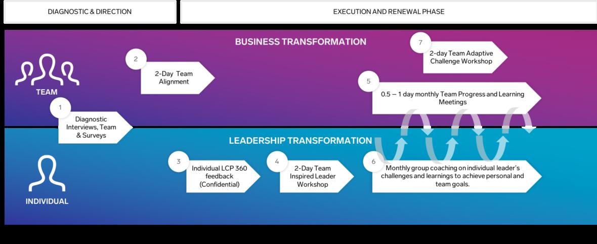 Team Transformation Journey Timeline